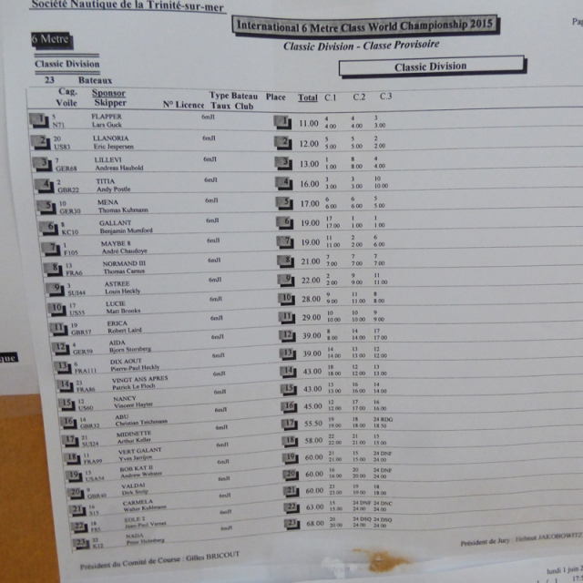 6mWorlds15Day1ResultsClassicAfterProtest